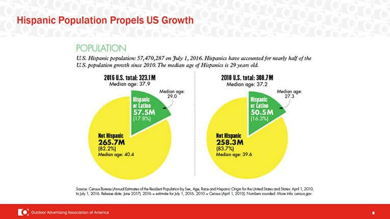 Hispanic-Population-Propels-US-Growth