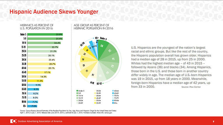Hispanics-skew-young