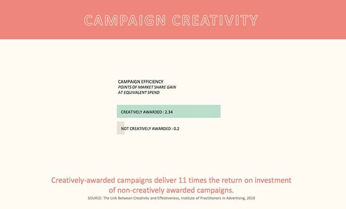 campaign creativity